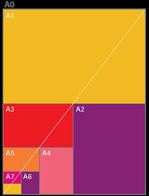 paper sizes - A0, A1, A2, A3, A4, A5, A6, A7, A8