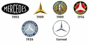 Article 3 - Mercedes Logo Evolution