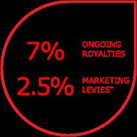 Kwik Kopy Royalty info: 7% ongoing Royalties, 2.5% marketing levies