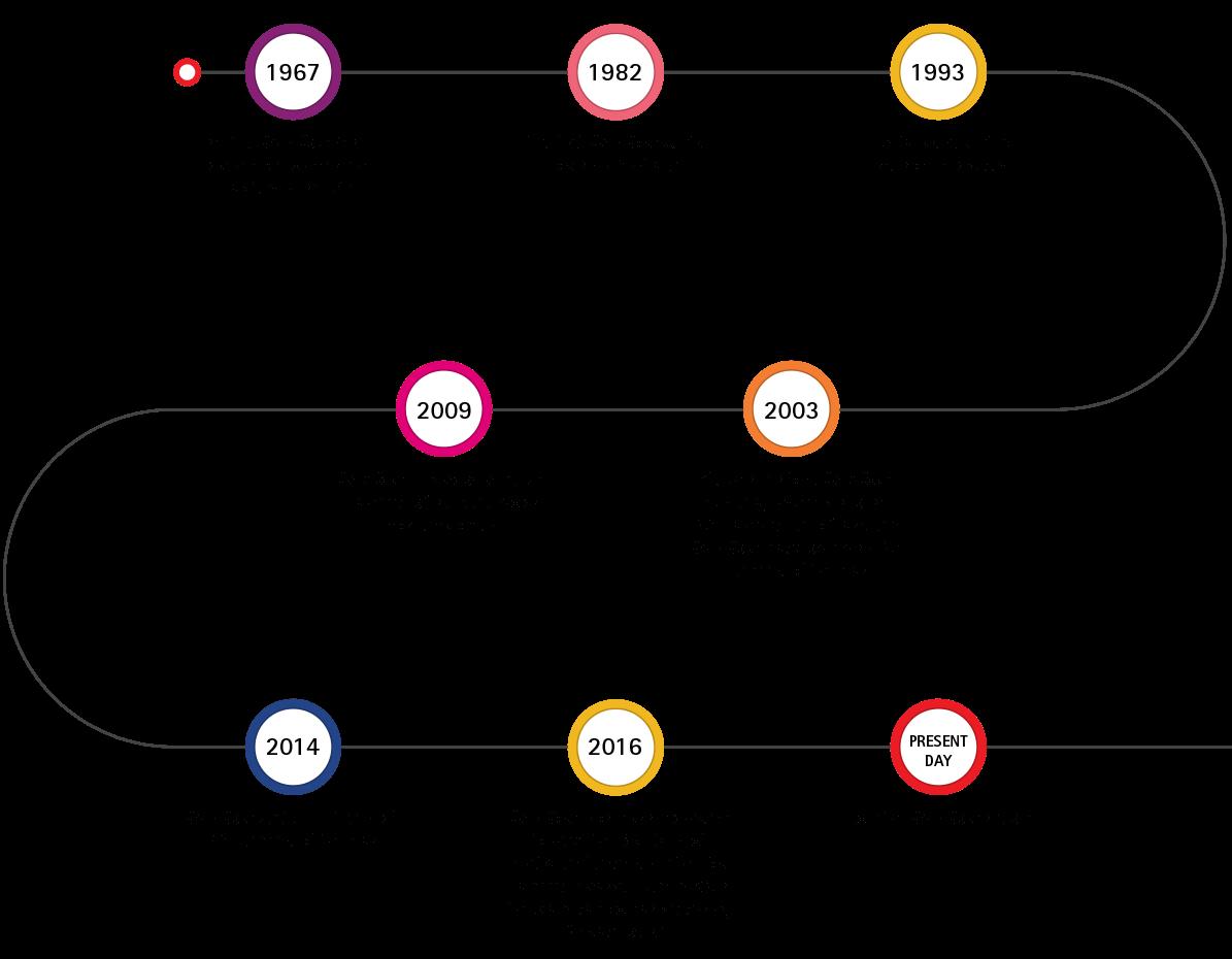 Kwik Kopy history timeline